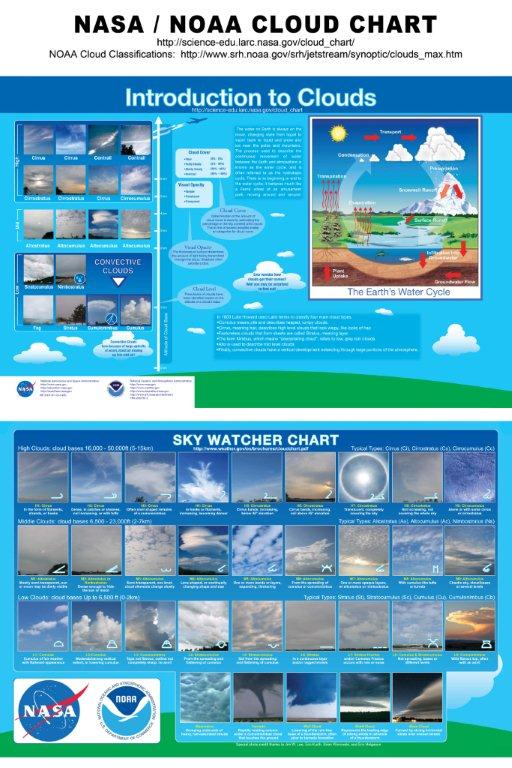 NASA/NOAA cloud chart